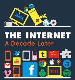 Πόσο άλλαξε το Internet τα τελευταία 10 χρόνια [Infographic]